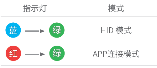 HID模式和App 模式