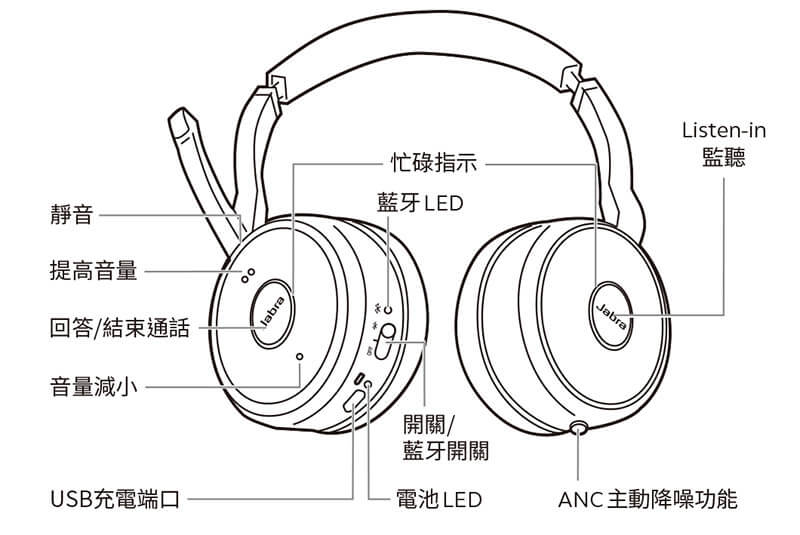 Jabra Evolve75 無線藍牙耳機麥克風 先創國際